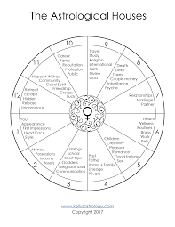 Astrology Houses Chart The Astrological Houses Template Free