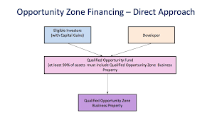 Direct Approach Flowchart Community Reinvestment