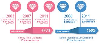 Fancy Colored Diamonds Diamonds Colored Diamonds Fancy