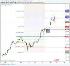 $20,000 prediction is quite conservative. Bitcoin Price Analysis It S Future Prediction Steemit