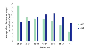 Alcohol Snapshot As Youth Drinking Falls Older People Are