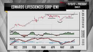 Cramer Edwards Lifesciences Stock Chart Flashing A Bullish