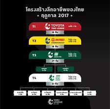 5 เรื่องควรรู้เกี่ยวกับลีกอาชีพของไทย ฤดูกาล 2017