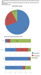 Water Usage Chart Ielts Academic Writing Task 1 Ielts Academic Writing Task 1