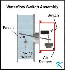 what is a waterflow switch? tamper switch installation at Fire Alarm Flow Switch Wiring Diagram
