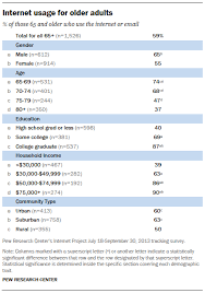 Research Tables Appendix Detailed Demographic Tables Pew Research Center