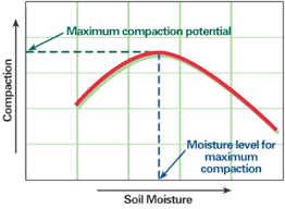 Soil Compaction Chart Not Too Early To Think About Spring Moisture Conditions