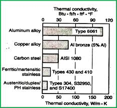 Comparison Of Thermal Conductivity For Copper Alloy And