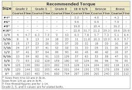 Car Wheel Nut Torque Chart Car Wheel Nut Torque Chart Coladot