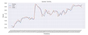Yahoo Finance Stock Charts Yahoo Finance Api In Python To Build Your Own Stock Charts