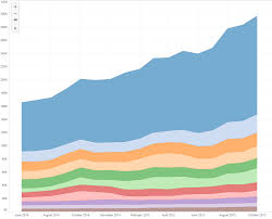Why Are My Chart Colors Misbehaving Tableau Community Forums
