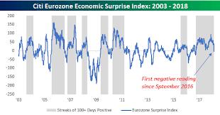 Citi Economic Surprise Index Chart Economic Surprises Turn South In Europe Seeking Alpha