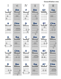 Chord Substitution Chart Accomplice Music