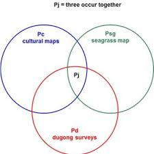 Venn Diagram Equation Venn Diagram Showing The Joint Intersection Pj When All Three