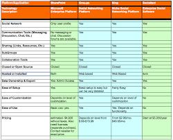 Social Media Comparison Chart Internal Social Media Collaboration A Comparison Of
