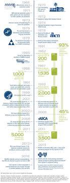 ascs superstars of healthcare an avanza infographic insurance marketing
