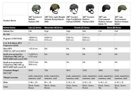 44 Timeless Helmet Comparison Chart