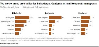 Guatemala Religion Chart Characteristics Of Immigrants From Guatemala Honduras El