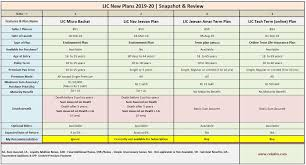 Lic Nav Chart Lic New Plans 2019 2020 Features Review Of All Plans