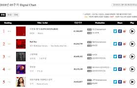 Old Top 40 Charts Ikon Red Velvet And More Top Weekly Gaon Charts Soompi