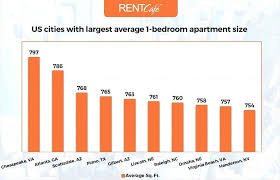 square footage of a bedroom us cities with largest average bedroom apartment size calculate square square footage with how to calculate square footage of a