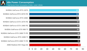 Power Temperature And Noise The Nvidia Geforce Rtx 2070