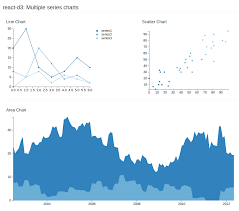 React Native Chart Library Modular React Charts Made With D3 Js React D3 Reactscript