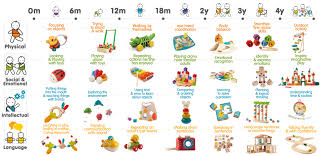 Child Development Milestones Chart 0 6 Years Child Development
