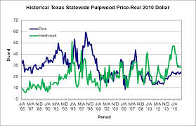 Hardwood Lumber Prices Chart Manage Forests And Land Timber Price Trends Tfs