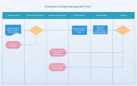 Employee Change Management Flowchart Free Employee Change