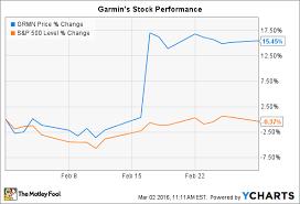 Garmin Stock Chart Why Garmin Ltd Stock Jumped 15 In February The Motley Fool