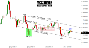 Commodity Gold Silver Crude Oil Nickel Lead Technical