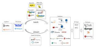 System Design Interview Github Github Barisozmen System Design Resources