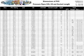 Pvc Pipe Thickness Chart Pvc Pipes Weight Chart Pipe Weight