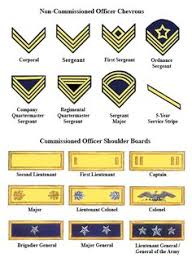 Click on each symbol or sample word to hear. 20 Military Ideas Military Military Ranks Army