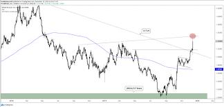 Dailyfx Eurusd Chart Us Dollar Breaking Gbp Usd Eur Usd Charts For Next Week