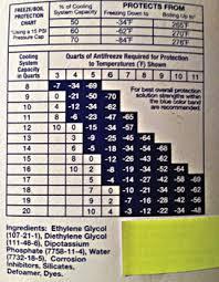 Styrken I Familiens Bil Radiator Cap Pressure Chart
