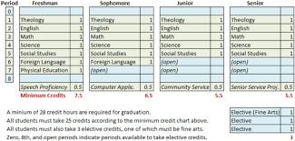 Curriculum Graduation Requirements Strake Jesuit