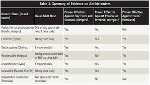 the effectiveness of various antihistamines as researched by consumer reports