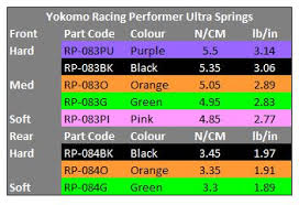 Racing Performer Offroad Ultra Spring Chart Oople Com Forums