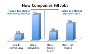 networking for a job networking your way to a new job united states university