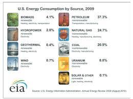 Chart On Renewable And Nonrenewable Resources Ut Extension Energy Program