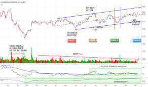 Gs Stock Price And Chart Nyse Gs Tradingview