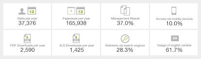 Gdpr And Report Statistics Nexxar Lab Nexxar Lab