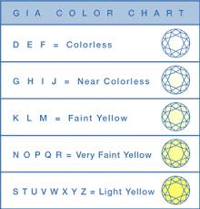 Color Chart For Diamond Color Chart Masina Diamonds