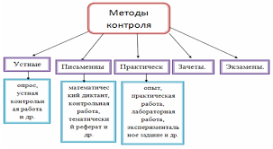 Выступление на педагогическом совете Контроль Формы и функции  ФОРМЫ КОНТРОЛЯ по функциям Слайд №11