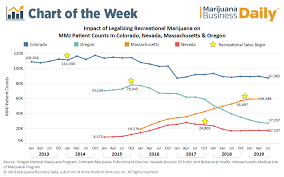 Fare Stock Chart Chart How Medical Cannabis Programs Fare In States With