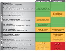Watchguard Comparison Chart Sd Wan Watchguard Technologies