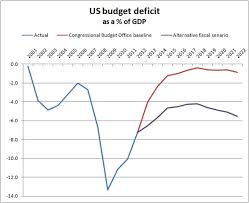 Us Yearly Deficit Chart Us Budget Deficit As Percent Of Gdp Ft Data