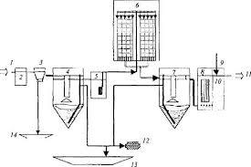Дипломная работа Очистка сточных вод поселка городского типа  Технологическая схема сооружений по очистке сточных вод населённого пункта на биофильтрах с плоскостной загрузкой пропускной способностью 1000 10000 м3 сут